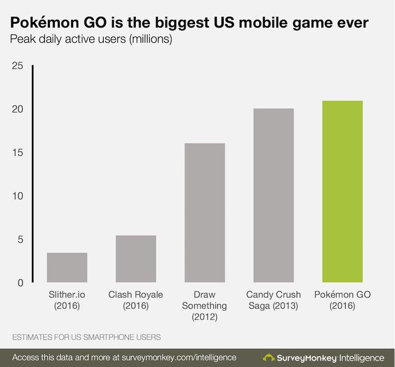 Pokémon Go, el nuevo fenómeno de masas | Central Mutante